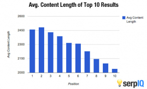 SEO is not dead. Now it rewards substance over image. Like longer content. Shorter is not better.