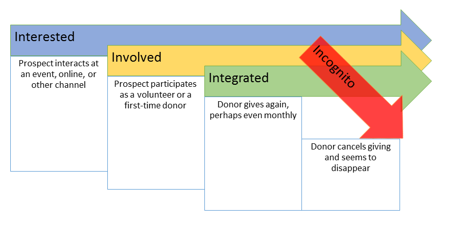How To Engage Donors With Email Campaigns