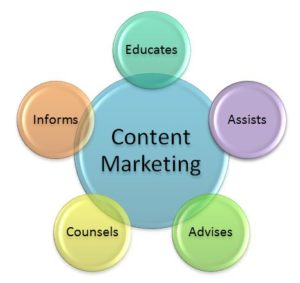 Content Marketing educates, assists, advises, counsels, informs